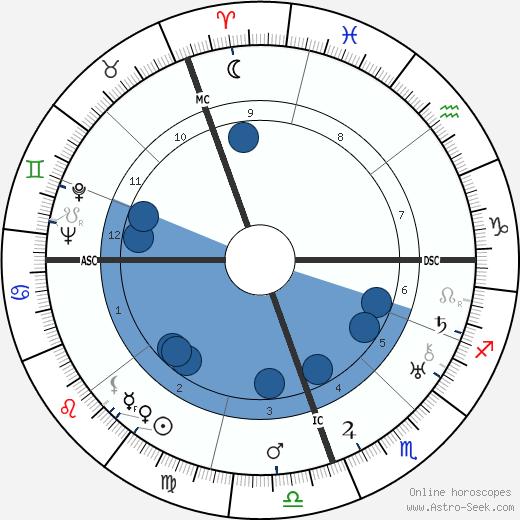 Jorge Luis Borges wikipedia, horoscope, astrology, instagram