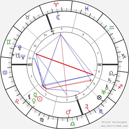 Хорхе Луис Борхес Jorge Luis Borges день рождения гороскоп, Jorge Luis Borges Натальная карта онлайн