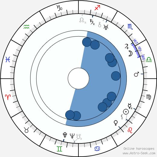 Josef Veromír Pleva wikipedia, horoscope, astrology, instagram