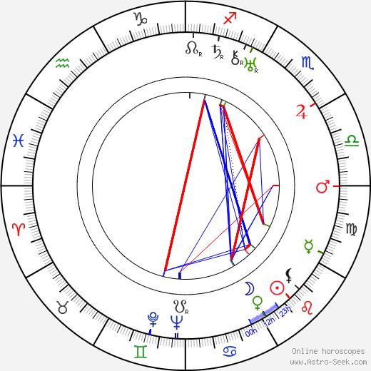 Lotte Neumann birth chart, Lotte Neumann astro natal horoscope, astrology