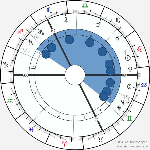 Louis Chiron wikipedia, horoscope, astrology, instagram