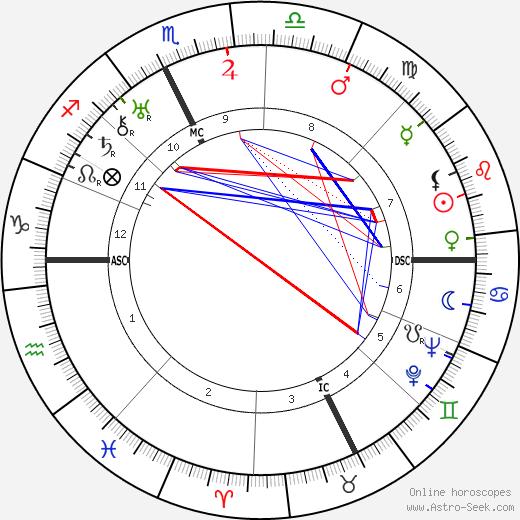 Луи Широн Louis Chiron день рождения гороскоп, Louis Chiron Натальная карта онлайн