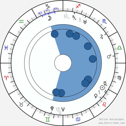 Ludwik Sempoliński wikipedia, horoscope, astrology, instagram