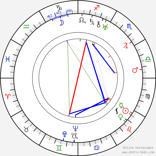 Ludwik Sempoliński birth chart, Ludwik Sempoliński astro natal horoscope, astrology