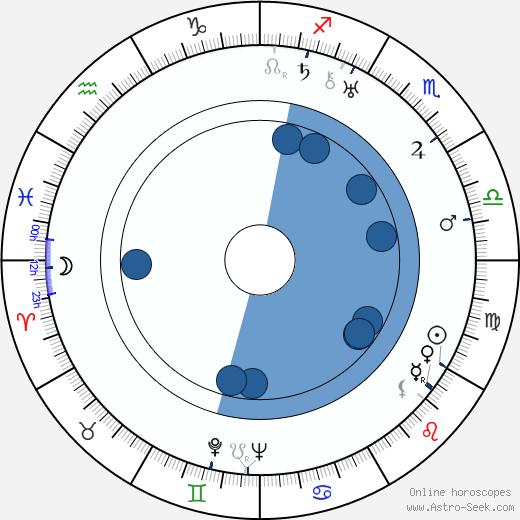 Míla Mellanová wikipedia, horoscope, astrology, instagram