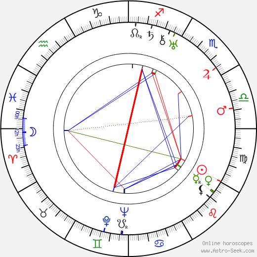 Míla Mellanová tema natale, oroscopo, Míla Mellanová oroscopi gratuiti, astrologia