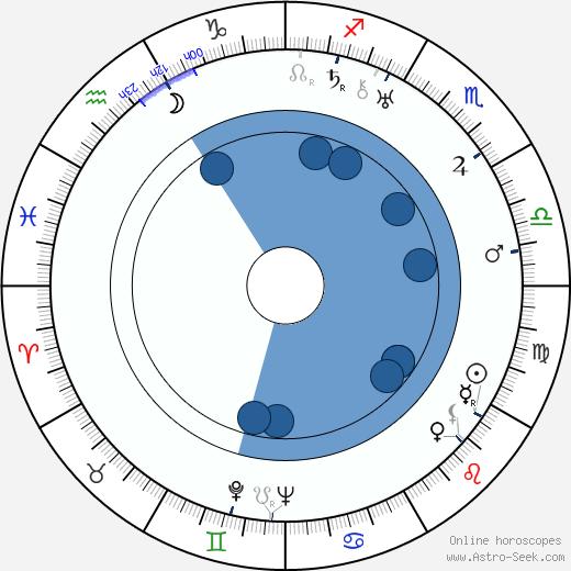 Olga Baclanova wikipedia, horoscope, astrology, instagram