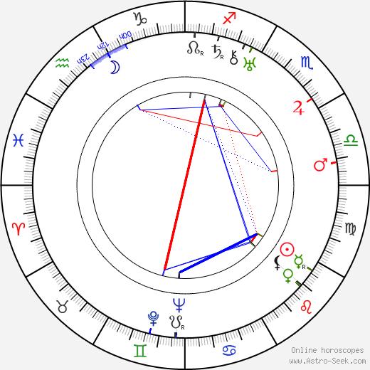 Olga Baclanova astro natal birth chart, Olga Baclanova horoscope, astrology