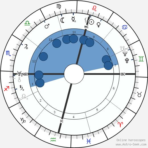 Pamela Lyndon Travers wikipedia, horoscope, astrology, instagram