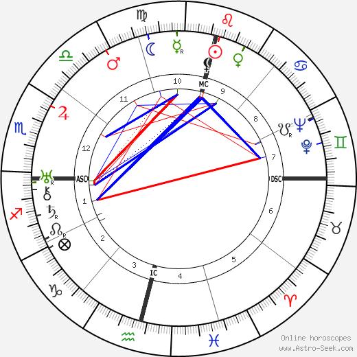 Pamela Lyndon Travers tema natale, oroscopo, Pamela Lyndon Travers oroscopi gratuiti, astrologia
