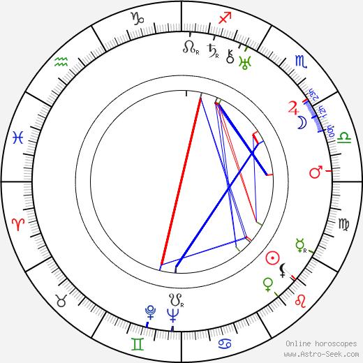 Sergei Romodanov birth chart, Sergei Romodanov astro natal horoscope, astrology