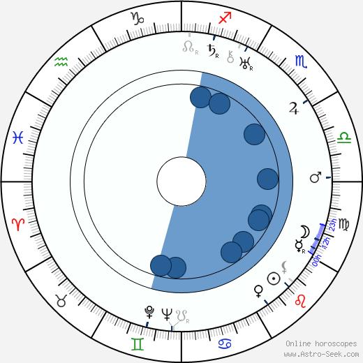 Stanislaw Sielanski wikipedia, horoscope, astrology, instagram