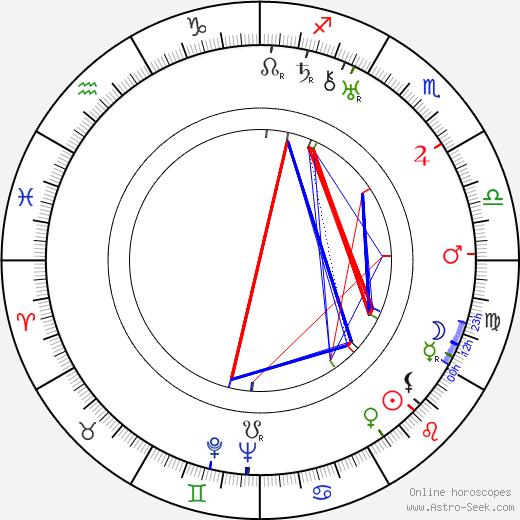 Stanislaw Sielanski день рождения гороскоп, Stanislaw Sielanski Натальная карта онлайн