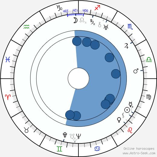 William Barrymore wikipedia, horoscope, astrology, instagram