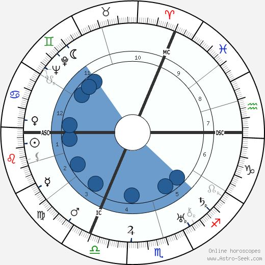 William Steinberg wikipedia, horoscope, astrology, instagram