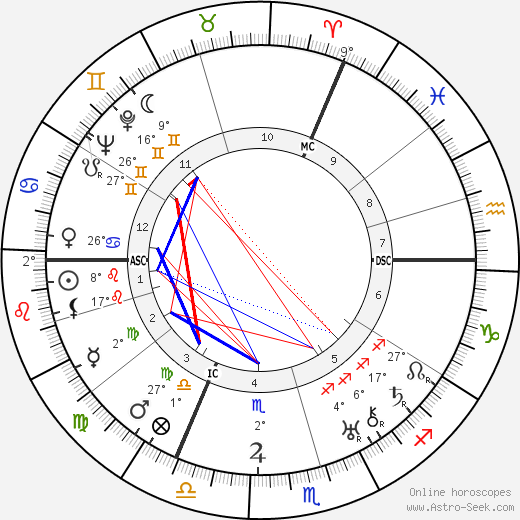 William Steinberg birth chart, biography, wikipedia 2018, 2019