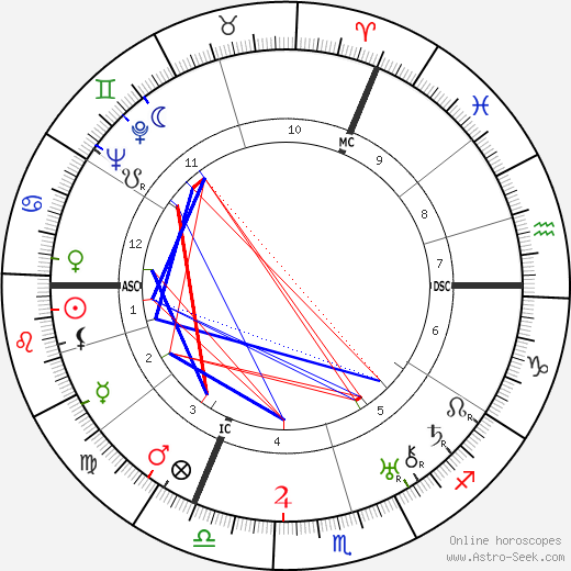 William Steinberg astro natal birth chart, William Steinberg horoscope, astrology
