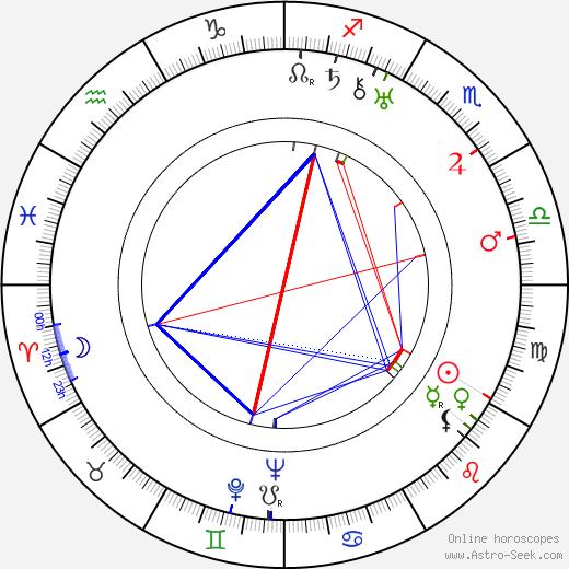 Yrjö Murto astro natal birth chart, Yrjö Murto horoscope, astrology