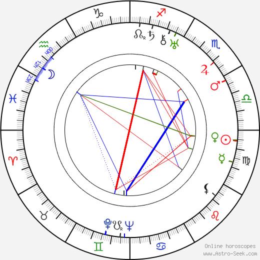 Alexandra Sorina tema natale, oroscopo, Alexandra Sorina oroscopi gratuiti, astrologia
