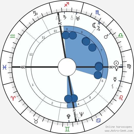 Beverley Nichols wikipedia, horoscope, astrology, instagram