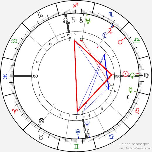 Beverley Nichols день рождения гороскоп, Beverley Nichols Натальная карта онлайн
