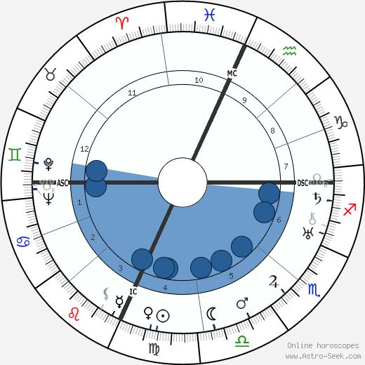 Billy Rose wikipedia, horoscope, astrology, instagram