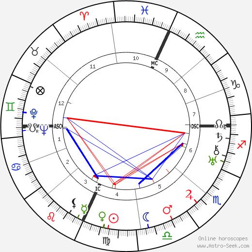 Billy Rose tema natale, oroscopo, Billy Rose oroscopi gratuiti, astrologia