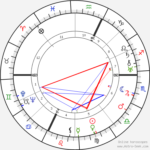 Брассаи Brassai день рождения гороскоп, Brassai Натальная карта онлайн