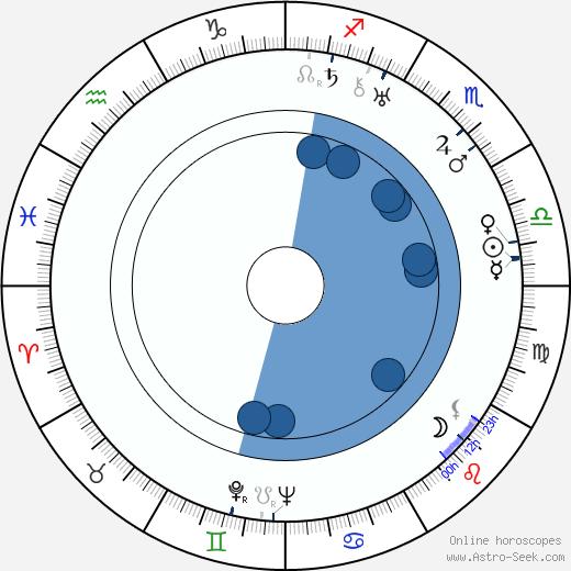 Čeněk Šlégl wikipedia, horoscope, astrology, instagram