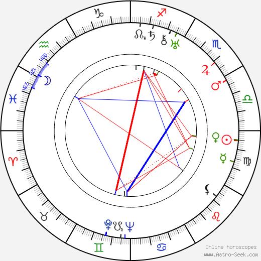 Edith Roberts astro natal birth chart, Edith Roberts horoscope, astrology