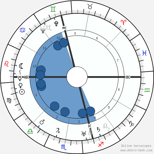 Frank Macfarlane Burnet wikipedia, horoscope, astrology, instagram
