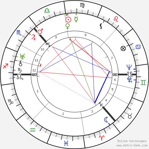 Frederick Coutts tema natale, oroscopo, Frederick Coutts oroscopi gratuiti, astrologia
