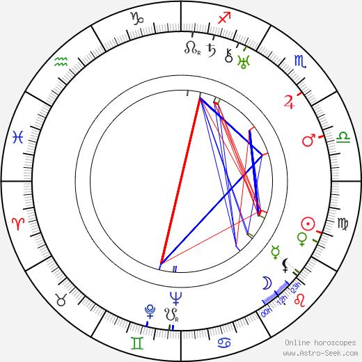Gunnar Skoglund день рождения гороскоп, Gunnar Skoglund Натальная карта онлайн