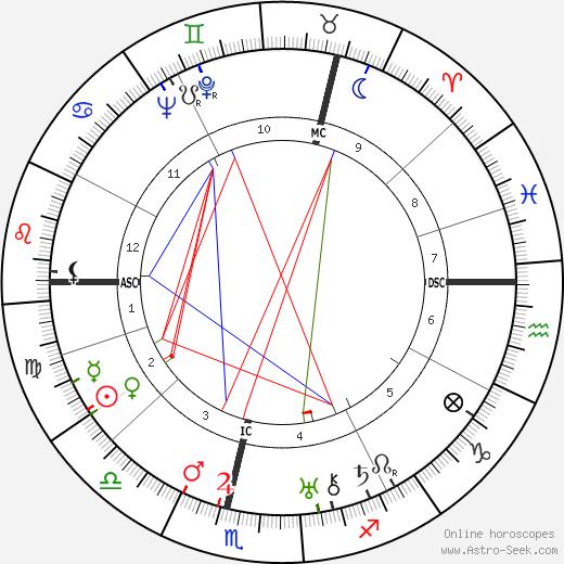 Гельмут Фридрихс Helmuth Friedrichs день рождения гороскоп, Helmuth Friedrichs Натальная карта онлайн