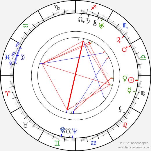 Ida Kamińska tema natale, oroscopo, Ida Kamińska oroscopi gratuiti, astrologia