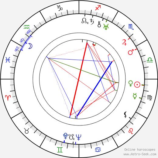 Leslie Goodwins tema natale, oroscopo, Leslie Goodwins oroscopi gratuiti, astrologia