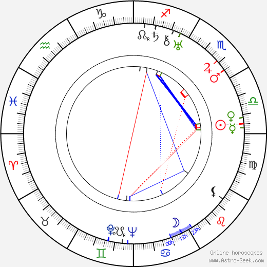 Miguel Contreras Torres день рождения гороскоп, Miguel Contreras Torres Натальная карта онлайн
