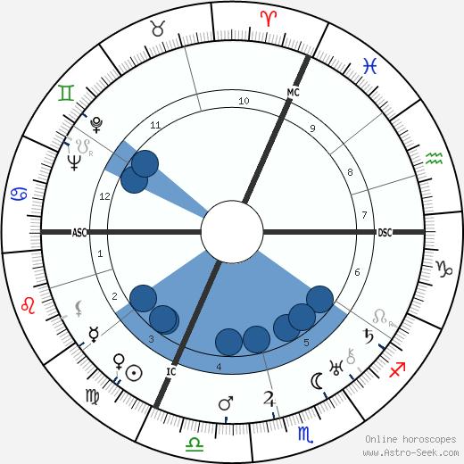 Philippe Bouhler wikipedia, horoscope, astrology, instagram