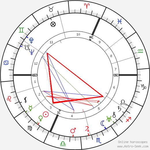Philippe Bouhler день рождения гороскоп, Philippe Bouhler Натальная карта онлайн