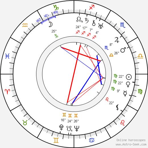 Risto Orko birth chart, biography, wikipedia 2019, 2020