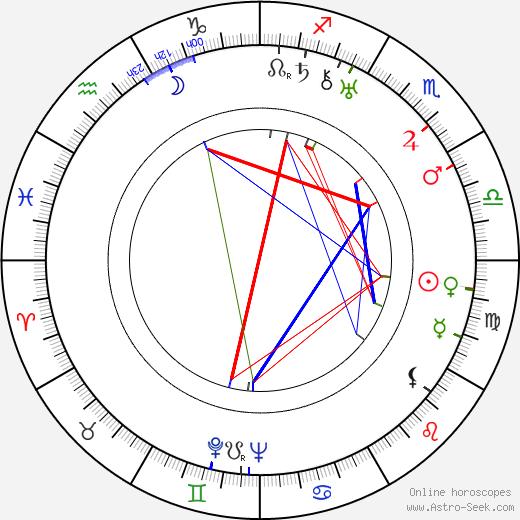 Risto Orko astro natal birth chart, Risto Orko horoscope, astrology