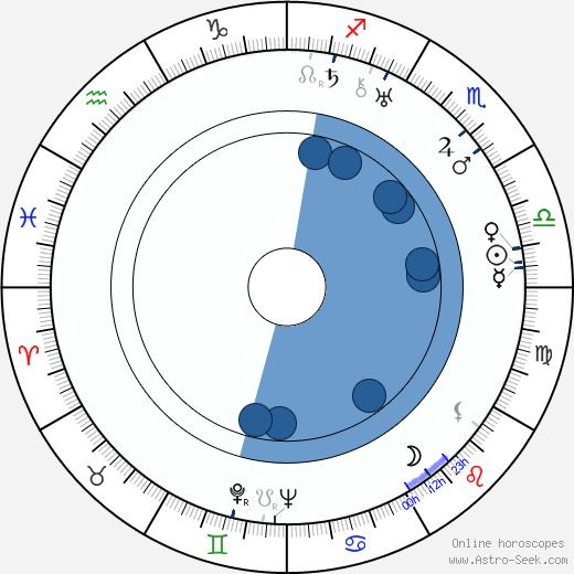 Robert Gilbert wikipedia, horoscope, astrology, instagram