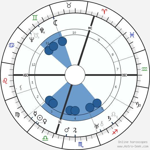 Steve Passeur wikipedia, horoscope, astrology, instagram