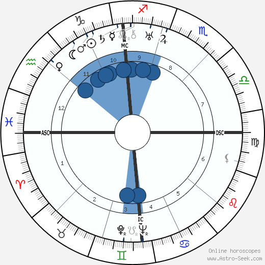 Carlo Lombardi wikipedia, horoscope, astrology, instagram