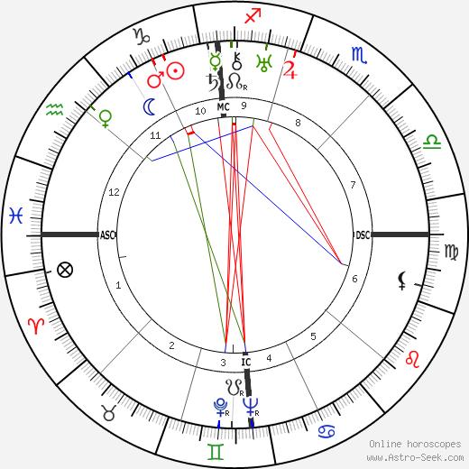 Carlo Lombardi birth chart, Carlo Lombardi astro natal horoscope, astrology