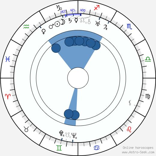 Chiune Sugimara wikipedia, horoscope, astrology, instagram