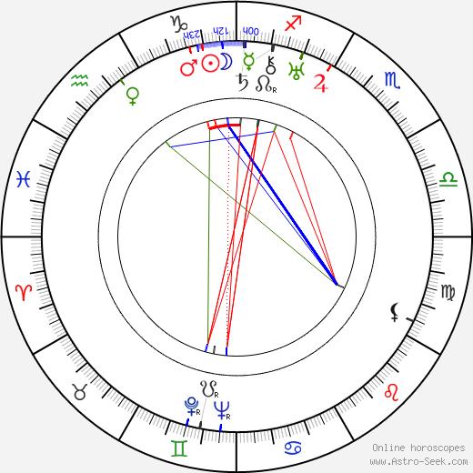 Chiune Sugimara birth chart, Chiune Sugimara astro natal horoscope, astrology