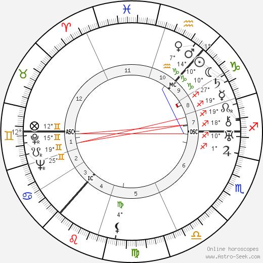 Cissy Cunningham birth chart, biography, wikipedia 2020, 2021