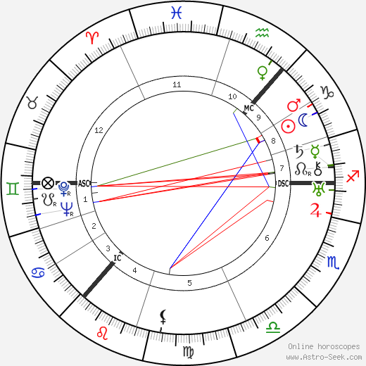 Cissy Cunningham birth chart, Cissy Cunningham astro natal horoscope, astrology