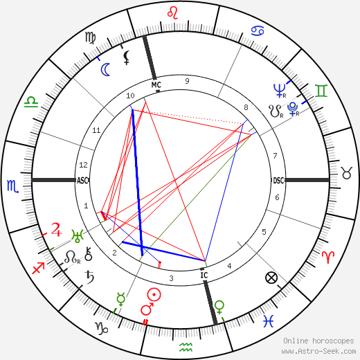 Colin Clive birth chart, Colin Clive astro natal horoscope, astrology